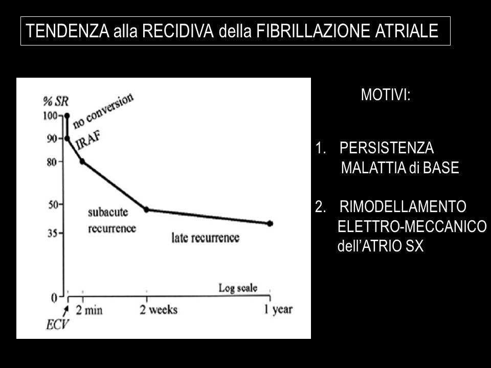 TENDENZA alla RECIDIVA della FIBRILLAZIONE ATRIALE 1.PERSISTENZA MALATTIA di BASE 2.RIMODELLAMENTO ELETTRO-MECCANICO dellATRIO SX MOTIVI: