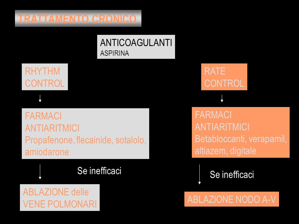 TRATTAMENTO CRONICO RHYTHM CONTROL RATE CONTROL FARMACI ANTIARITMICI Propafenone, flecainide, sotalolo, amiodarone ABLAZIONE delle VENE POLMONARI FARM