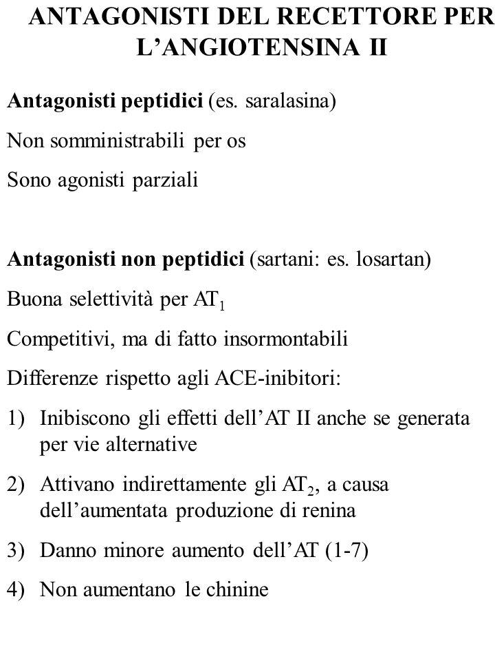 ANTAGONISTI DEL RECETTORE PER LANGIOTENSINA II Antagonisti peptidici (es. saralasina) Non somministrabili per os Sono agonisti parziali Antagonisti no