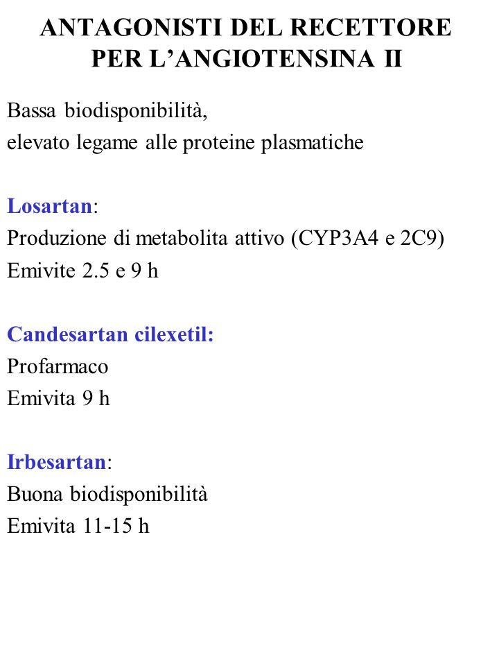 ANTAGONISTI DEL RECETTORE PER LANGIOTENSINA II Bassa biodisponibilità, elevato legame alle proteine plasmatiche Losartan: Produzione di metabolita att