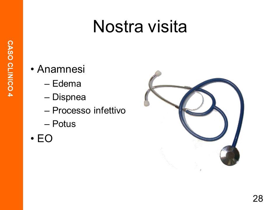 CASO CLINICO 4 28 Nostra visita Anamnesi – Edema – Dispnea – Processo infettivo – Potus EO