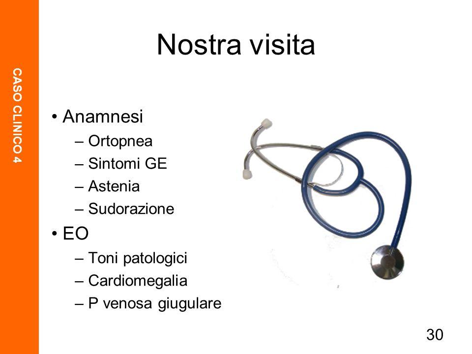 CASO CLINICO 4 30 Nostra visita Anamnesi – Ortopnea – Sintomi GE – Astenia – Sudorazione EO – Toni patologici – Cardiomegalia – P venosa giugulare