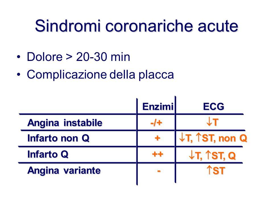 Sindromi coronariche acute Dolore > 20-30 min Complicazione della placca EnzimiECG Angina instabile -/+ T Infarto non Q + T, ST, non Q T, ST, non Q In