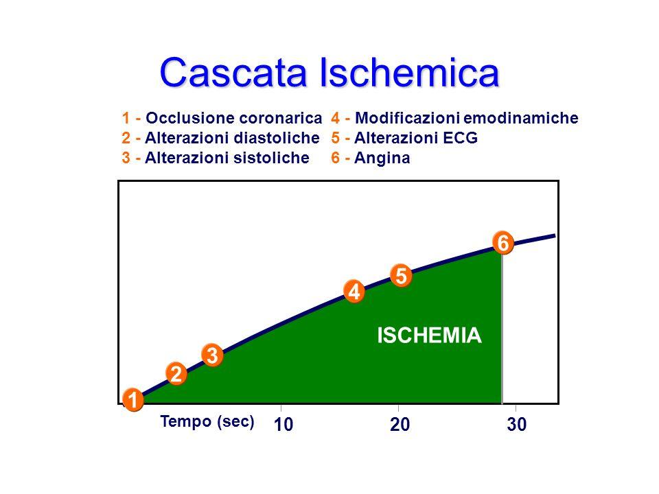 4 - Modificazioni emodinamiche 5 - Alterazioni ECG 6 - Angina Cascata Ischemica 102030 1 2 3 4 5 6 1 - Occlusione coronarica 2 - Alterazioni diastolic