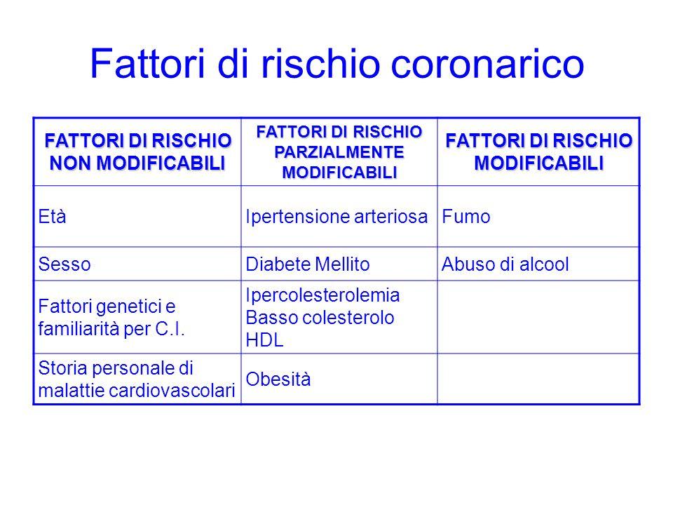 Fattori di rischio coronarico FATTORI DI RISCHIO NON MODIFICABILI FATTORI DI RISCHIO PARZIALMENTE MODIFICABILI FATTORI DI RISCHIO MODIFICABILI EtàIper
