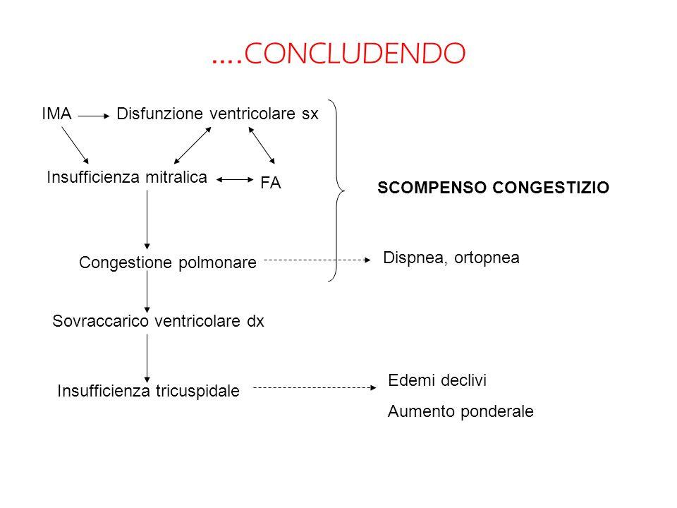 …. CONCLUDENDO IMADisfunzione ventricolare sx Insufficienza mitralica FA Congestione polmonare Dispnea, ortopnea Sovraccarico ventricolare dx Insuffic