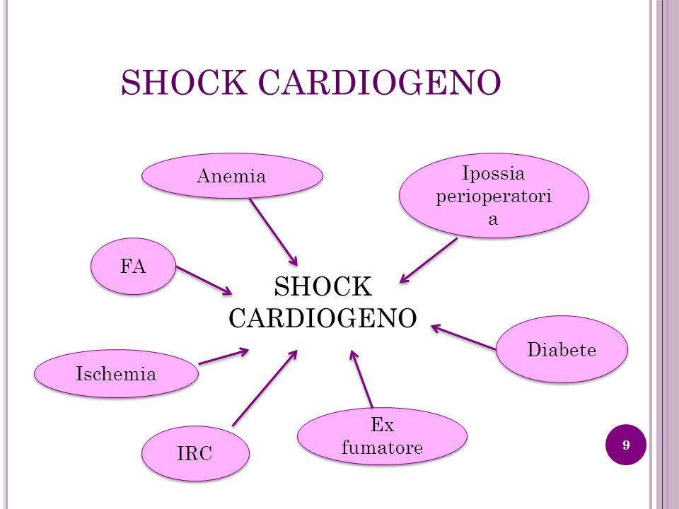 SHOCK CARDIOGENO 9 Anemia Ipossia perioperatori a FA Ischemia Ex fumatore IRC Diabete
