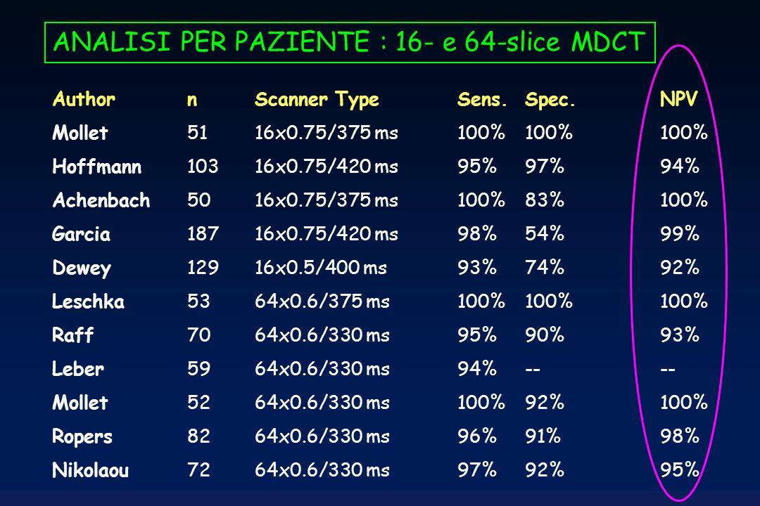 Author n Scanner Type Sens. Spec. NPV Mollet 51 16x0.75/375 ms 100% 100% 100% Hoffmann 103 16x0.75/420 ms 95% 97% 94% Achenbach 50 16x0.75/375 ms 100%