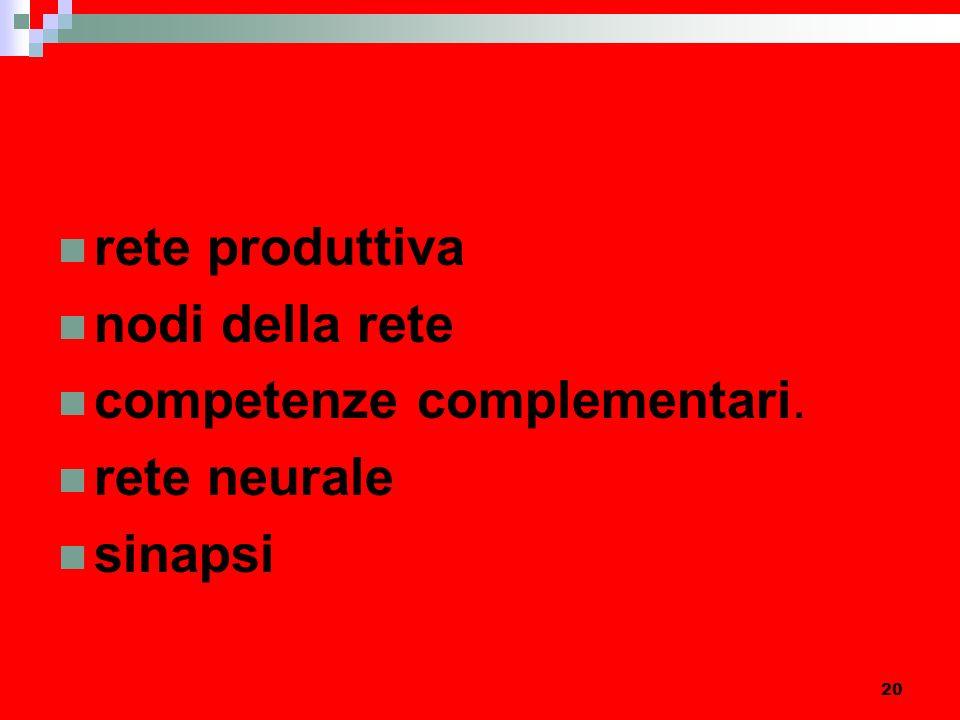 20 rete produttiva nodi della rete competenze complementari. rete neurale sinapsi
