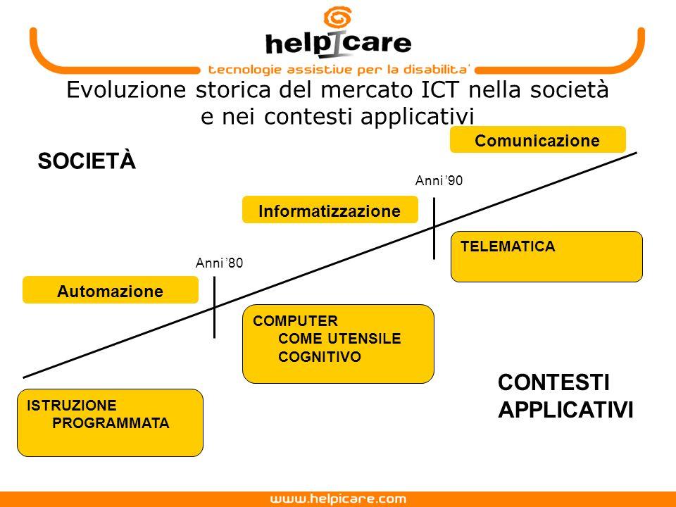 Evoluzione storica del mercato ICT nella società e nei contesti applicativi ISTRUZIONE PROGRAMMATA Automazione Informatizzazione COMPUTER COME UTENSILE COGNITIVO Comunicazione TELEMATICA SOCIETÀ CONTESTI APPLICATIVI Anni 80 Anni 90