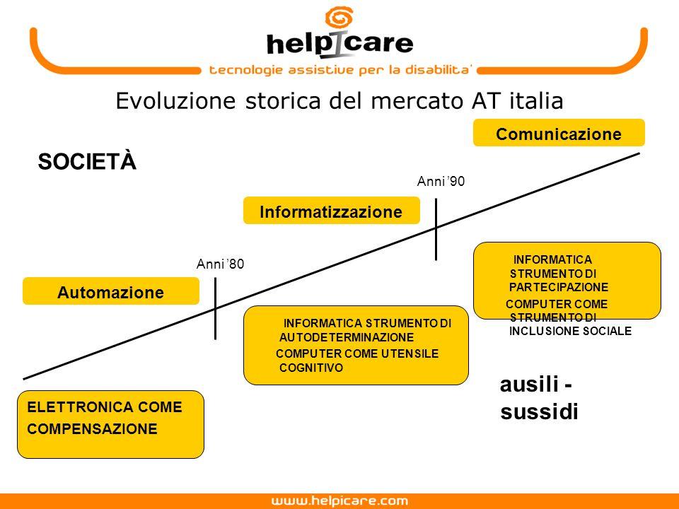 Evoluzione storica del mercato AT italia ELETTRONICA COME COMPENSAZIONE Automazione Informatizzazione INFORMATICA STRUMENTO DI AUTODETERMINAZIONE COMPUTER COME UTENSILE COGNITIVO Comunicazione INFORMATICA STRUMENTO DI PARTECIPAZIONE COMPUTER COME STRUMENTO DI INCLUSIONE SOCIALE SOCIETÀ ausili - sussidi Anni 80 Anni 90