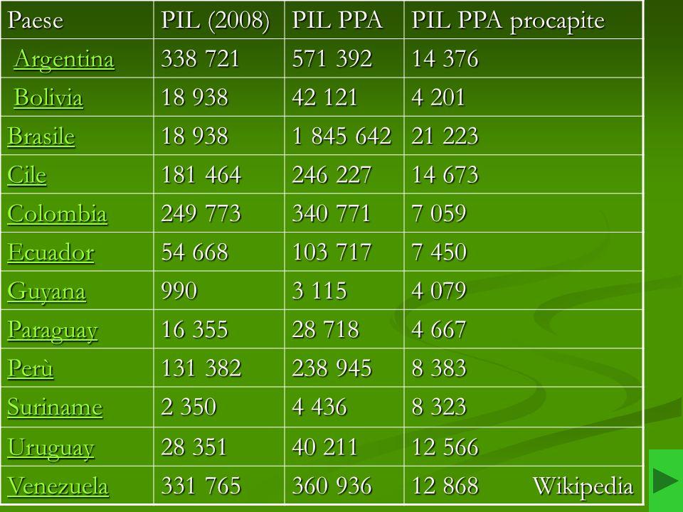Paese PIL (2008) PIL PPA PIL PPA procapite Argentina ArgentinaArgentina 338 721571 39214 376 Bolivia BoliviaBolivia 18 93842 1214 201 Brasile 18 9381
