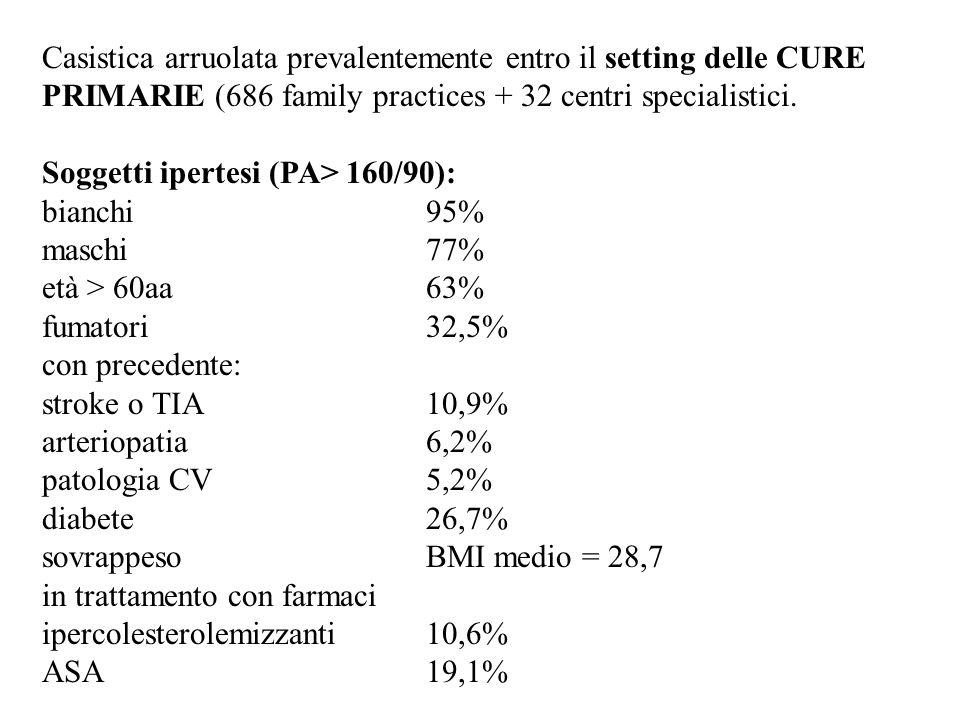 Casistica arruolata prevalentemente entro il setting delle CURE PRIMARIE (686 family practices + 32 centri specialistici. Soggetti ipertesi (PA> 160/9