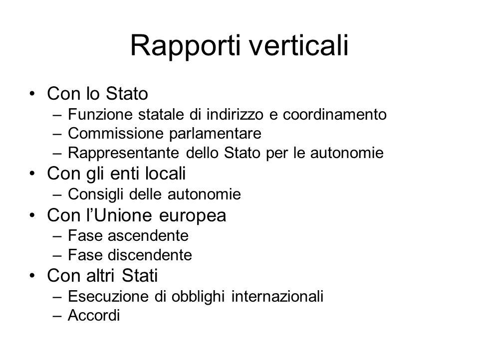 Rapporti verticali Con lo Stato –Funzione statale di indirizzo e coordinamento –Commissione parlamentare –Rappresentante dello Stato per le autonomie