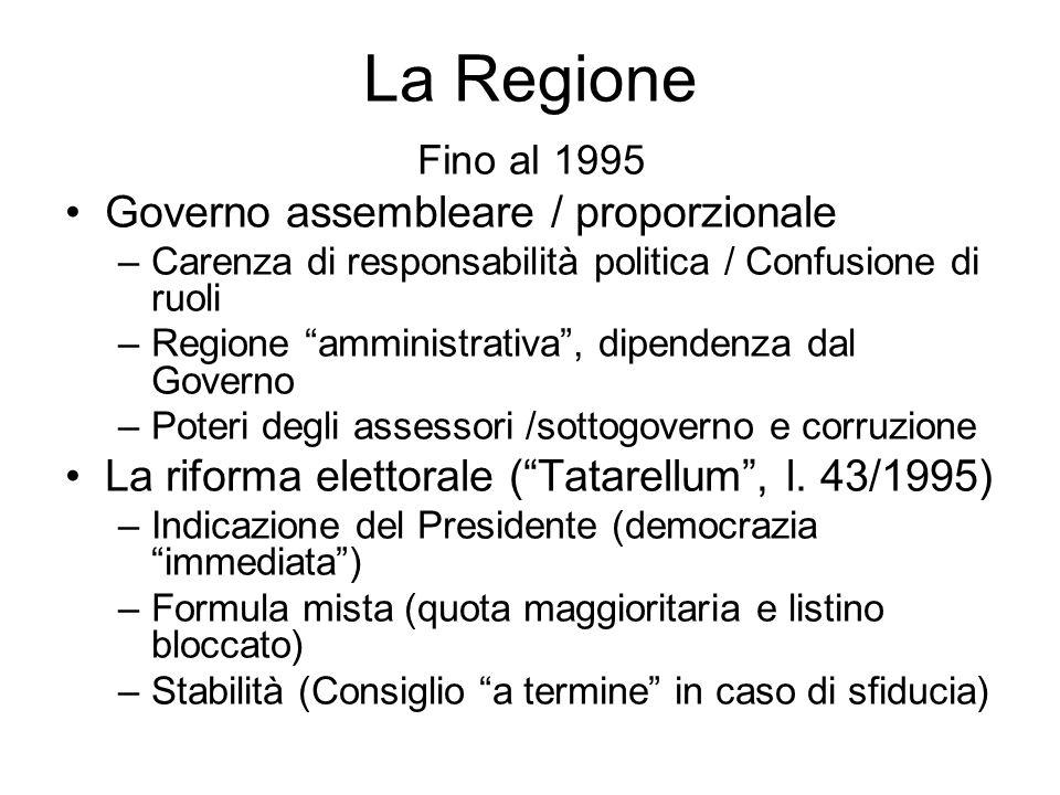 La Regione Fino al 1995 Governo assembleare / proporzionale –Carenza di responsabilità politica / Confusione di ruoli –Regione amministrativa, dipende