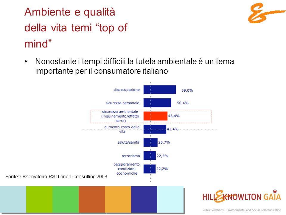 Ambiente e qualità della vita temi top of mind Nonostante i tempi difficili la tutela ambientale è un tema importante per il consumatore italiano Fonte: Osservatorio RSI Lorien Consulting 2008