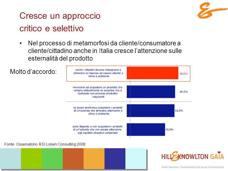 Cresce un approccio critico e selettivo Nel processo di metamorfosi da cliente/consumatore a cliente/cittadino anche in Italia cresce lattenzione sulle esternalità del prodotto Fonte: Osservatorio RSI Lorien Consulting 2008 Molto daccordo: