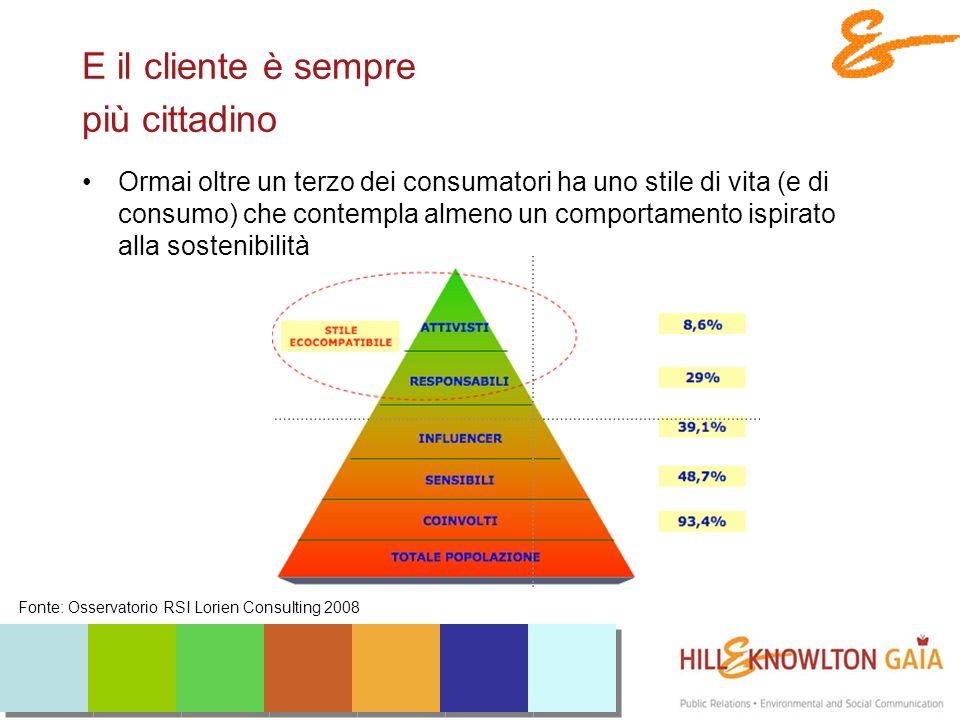 E il cliente è sempre più cittadino Ormai oltre un terzo dei consumatori ha uno stile di vita (e di consumo) che contempla almeno un comportamento ispirato alla sostenibilità Fonte: Osservatorio RSI Lorien Consulting 2008