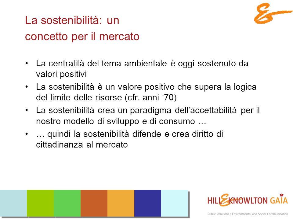 La sostenibilità: un concetto per il mercato La centralità del tema ambientale è oggi sostenuto da valori positivi La sostenibilità è un valore positivo che supera la logica del limite delle risorse (cfr.