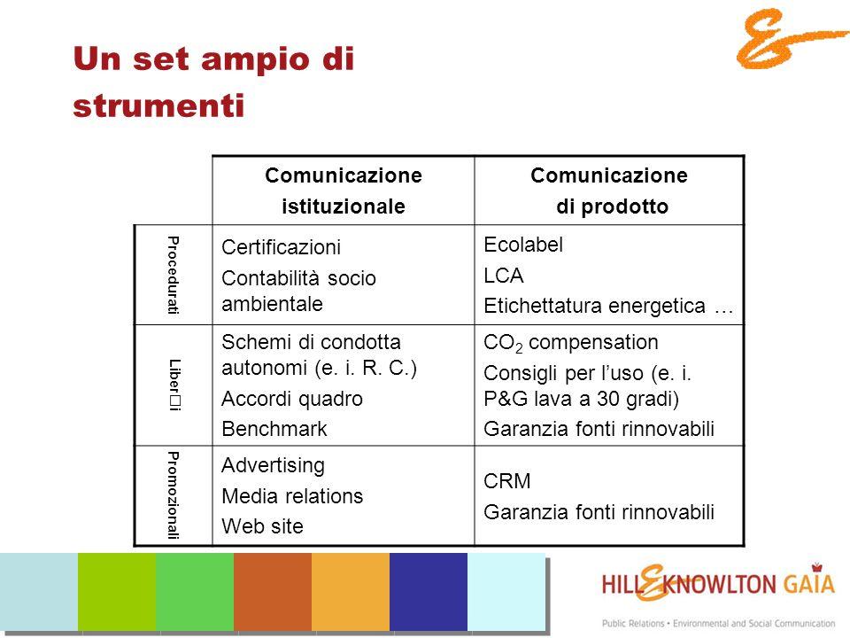 Un set ampio di strumenti Comunicazione istituzionale Comunicazione di prodotto Procedurati Certificazioni Contabilità socio ambientale Ecolabel LCA Etichettatura energetica … Liberi Schemi di condotta autonomi (e.