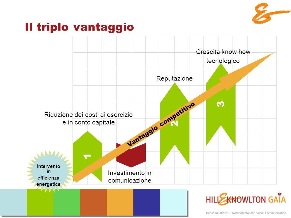 Il triplo vantaggio Intervento in efficienza energetica 1 Riduzione dei costi di esercizio e in conto capitale Investimento in comunicazione 3 Crescita know how tecnologico 2 Reputazione Vantaggio competitivo