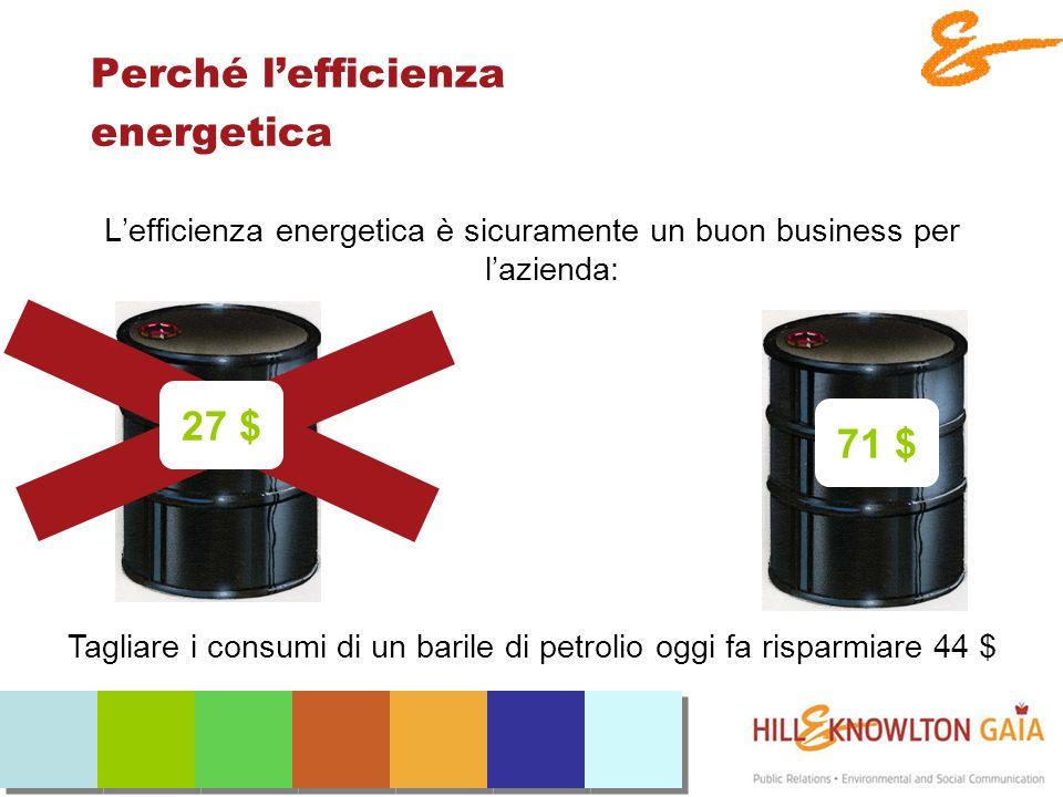 Perché lefficienza energetica Lefficienza energetica è sicuramente un buon business per lazienda: Tagliare i consumi di un barile di petrolio oggi fa risparmiare 44 $ 27 $ 71 $
