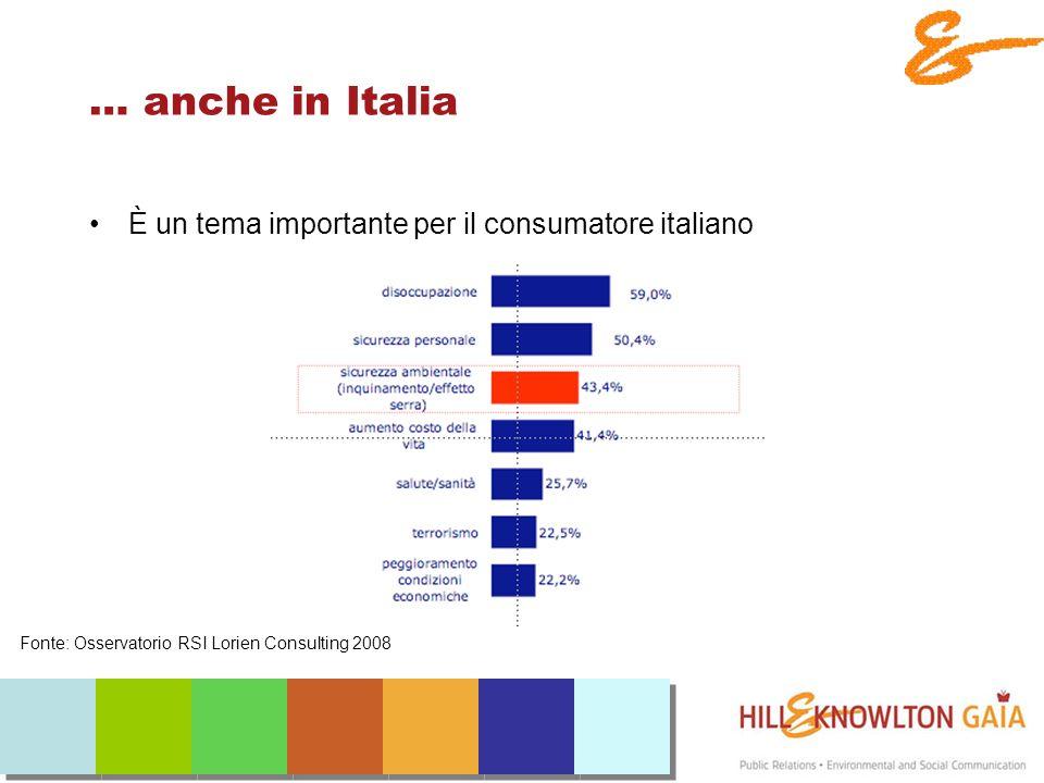 … anche in Italia È un tema importante per il consumatore italiano Fonte: Osservatorio RSI Lorien Consulting 2008