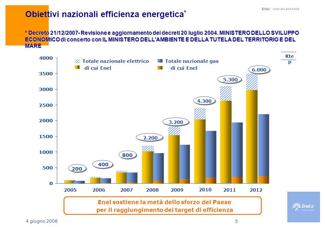 4 giugno 2008 Uso: riservato aziendale 5 Obiettivi nazionali efficienza energetica * Kte p di cui Enel Totale nazionale elettrico 20052006200720082009 di cui Enel Totale nazionale gas 200 400 800 2.200 3.200 2010 20112012 4.300 5.300 6.000 Enel sostiene la metà dello sforzo del Paese per il raggiungimento dei target di efficienza Decreto 21/12/2007- Revisione e aggiornamento dei decreti 20 luglio 2004.
