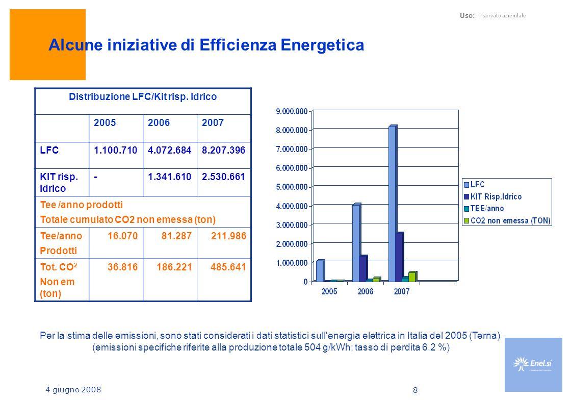 4 giugno 2008 Uso: riservato aziendale 8 Alcune iniziative di Efficienza Energetica Distribuzione LFC/Kit risp.