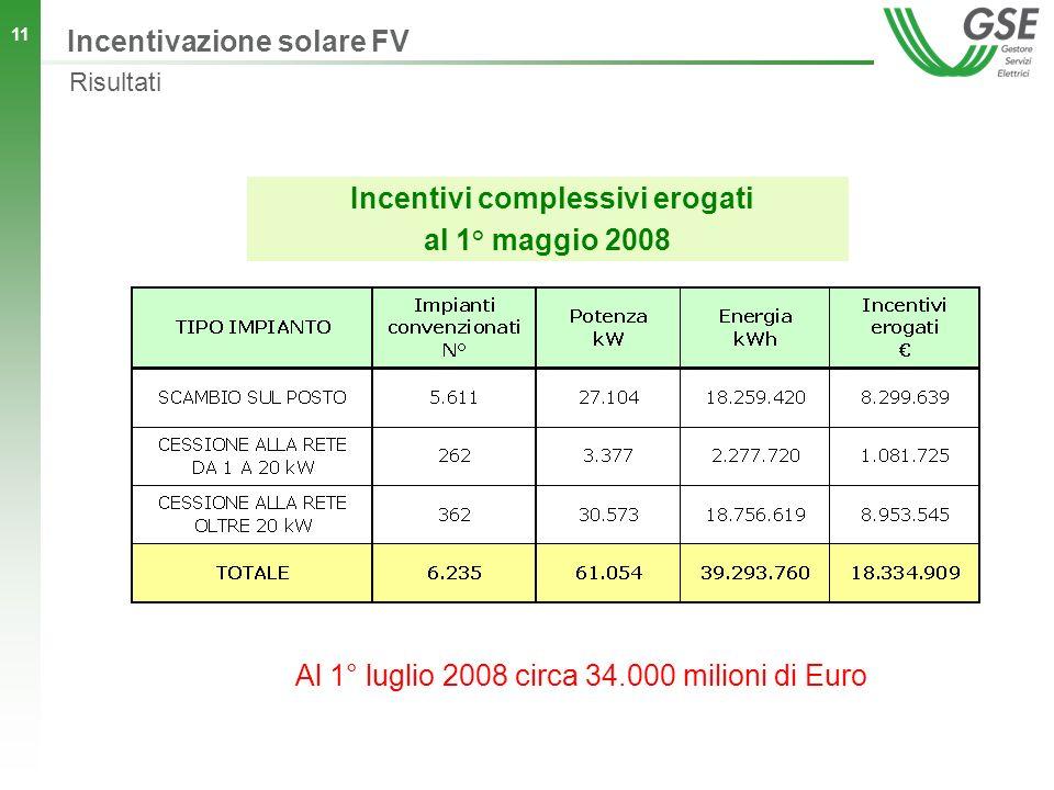 11 Incentivi complessivi erogati al 1° maggio 2008 Al 1° luglio 2008 circa 34.000 milioni di Euro Incentivazione solare FV Risultati