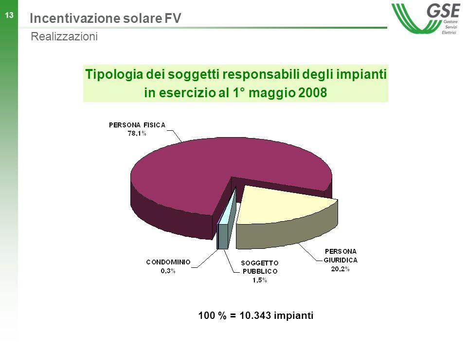13 Tipologia dei soggetti responsabili degli impianti in esercizio al 1° maggio 2008 100 % = 10.343 impianti Incentivazione solare FV Realizzazioni