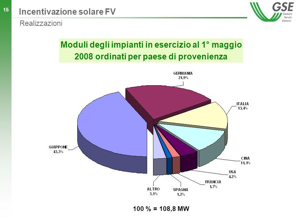 15 Moduli degli impianti in esercizio al 1° maggio 2008 ordinati per paese di provenienza 100 % = 108,8 MW Incentivazione solare FV Realizzazioni