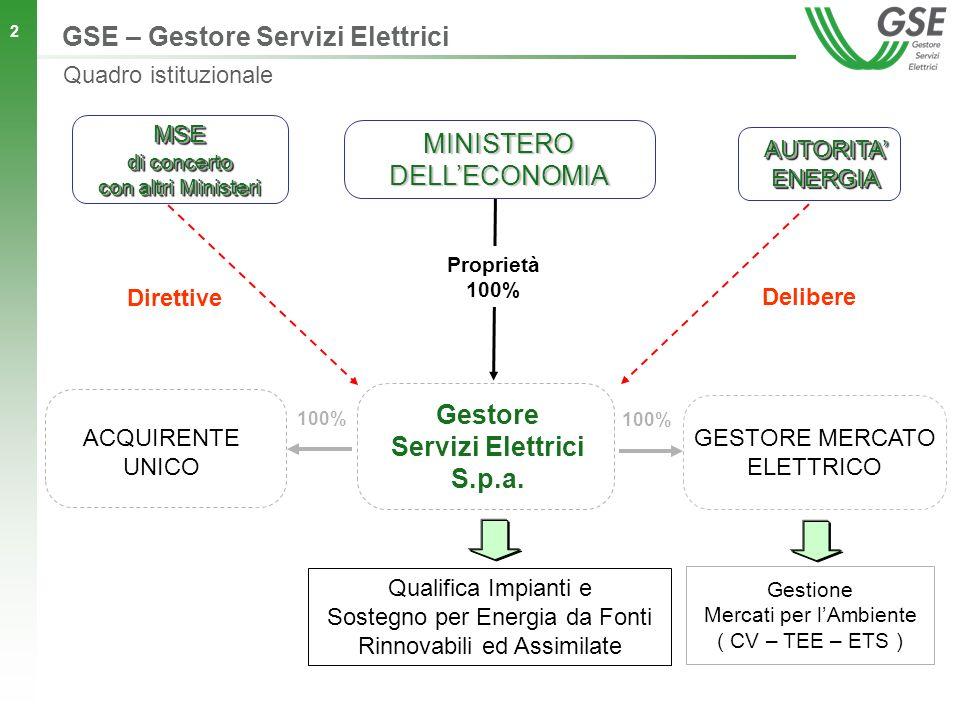 2 GESTORE MERCATO ELETTRICO Proprietà 100% MSE di concerto con altri Ministeri ACQUIRENTE UNICO MINISTERO DELLECONOMIA AUTORITA ENERGIA Gestione Mercati per lAmbiente ( CV – TEE – ETS ) Qualifica Impianti e Sostegno per Energia da Fonti Rinnovabili ed Assimilate Gestore Servizi Elettrici S.p.a.