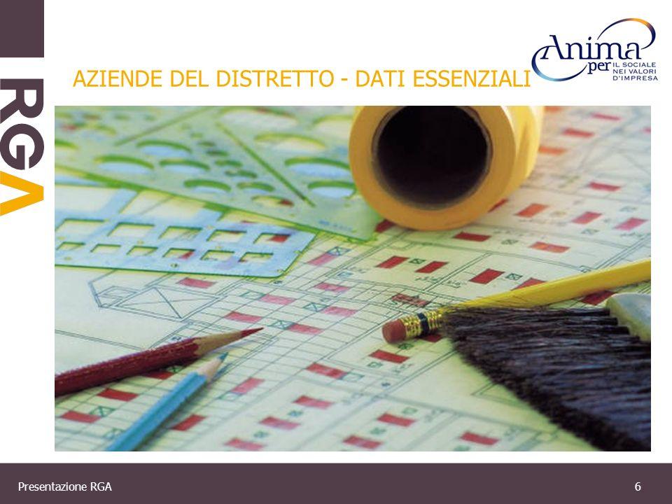 Presentazione RGA7 AZIENDE DEL DISTRETTO – DATI ESSENZIALI multinazionali settore farmaceutico e chimico aziende quotate
