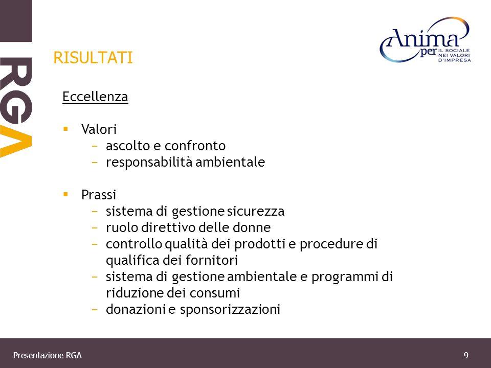 Presentazione RGA10 RISULTATI Miglioramento Valori carta dei valori Prassi unità dedicata alla CSR