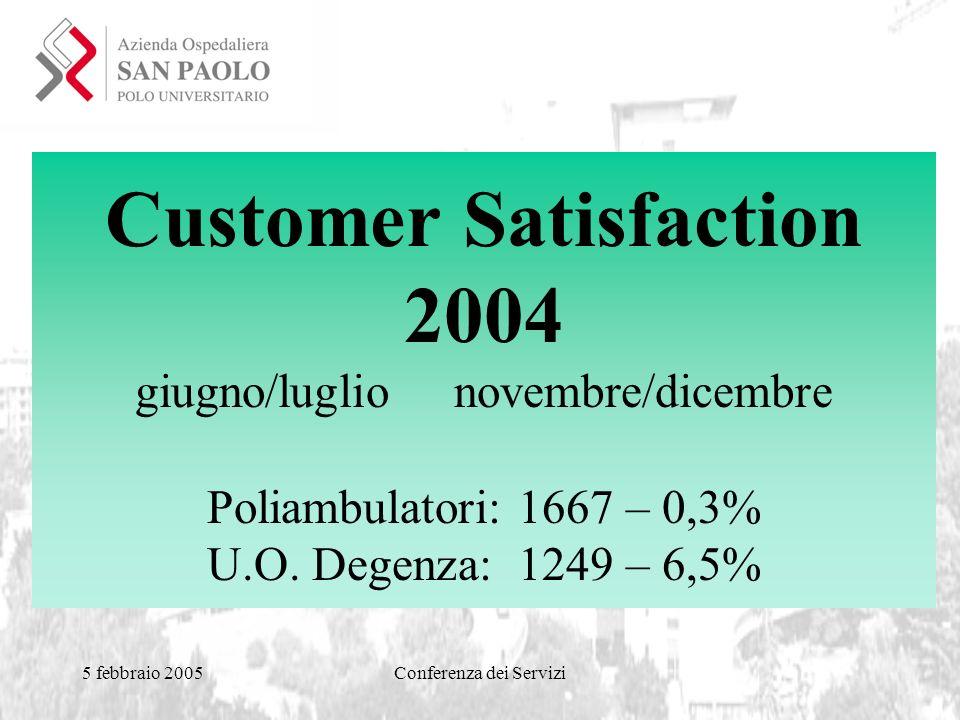 5 febbraio 2005Conferenza dei Servizi Customer Satisfaction 2004 giugno/luglio novembre/dicembre Poliambulatori: 1667 – 0,3% U.O.