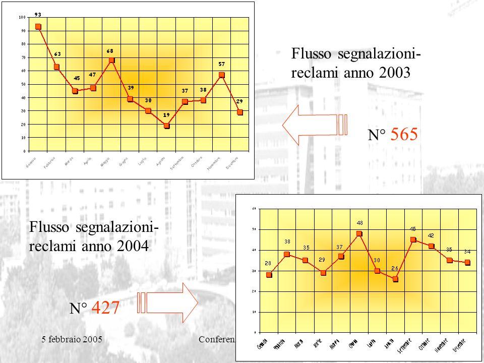 5 febbraio 2005Conferenza dei Servizi Flusso segnalazioni- reclami anno 2004 N° 427 Flusso segnalazioni- reclami anno 2003 N° 565