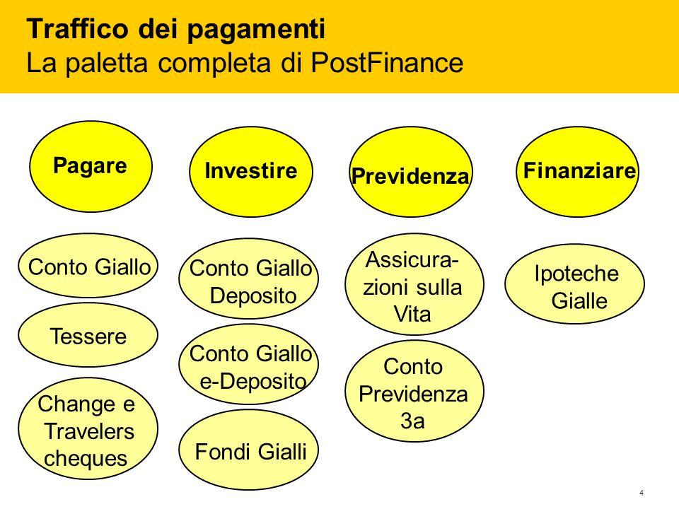 4 Traffico dei pagamenti La paletta completa di PostFinance Pagare Investire Previdenza Finanziare Conto Giallo Deposito Conto Giallo e-Deposito Fondi