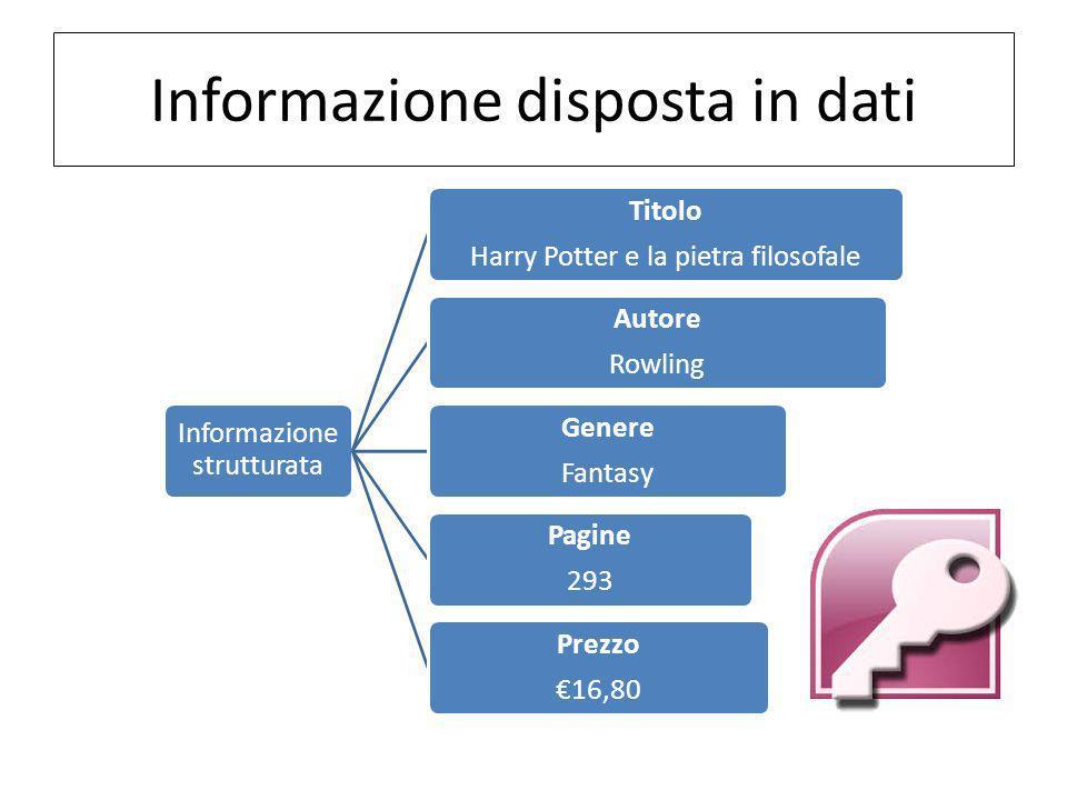 Comè organizzato un database? Tabelle Query Maschere Report