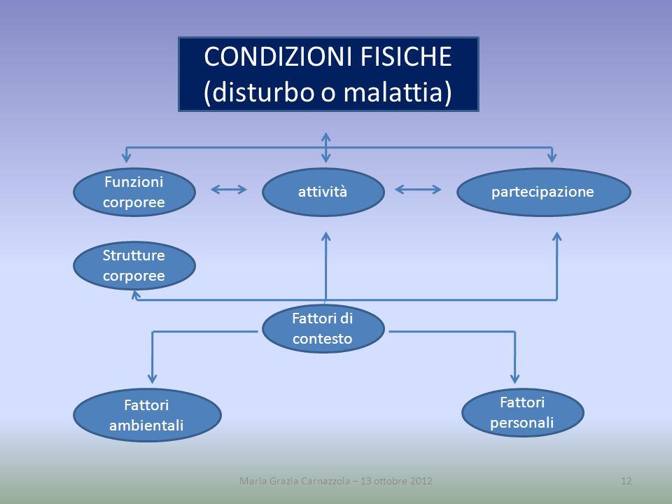 CONDIZIONI FISICHE (disturbo o malattia) Funzioni corporee Strutture corporee attivitàpartecipazione Fattori personali Fattori ambientali Fattori di c