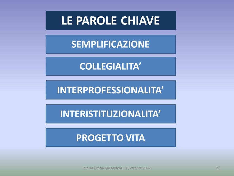 Maria Grazia Carnazzola – 13 ottobre 201221 LE PAROLE CHIAVE SEMPLIFICAZIONE COLLEGIALITA INTERPROFESSIONALITA INTERISTITUZIONALITA PROGETTO VITA