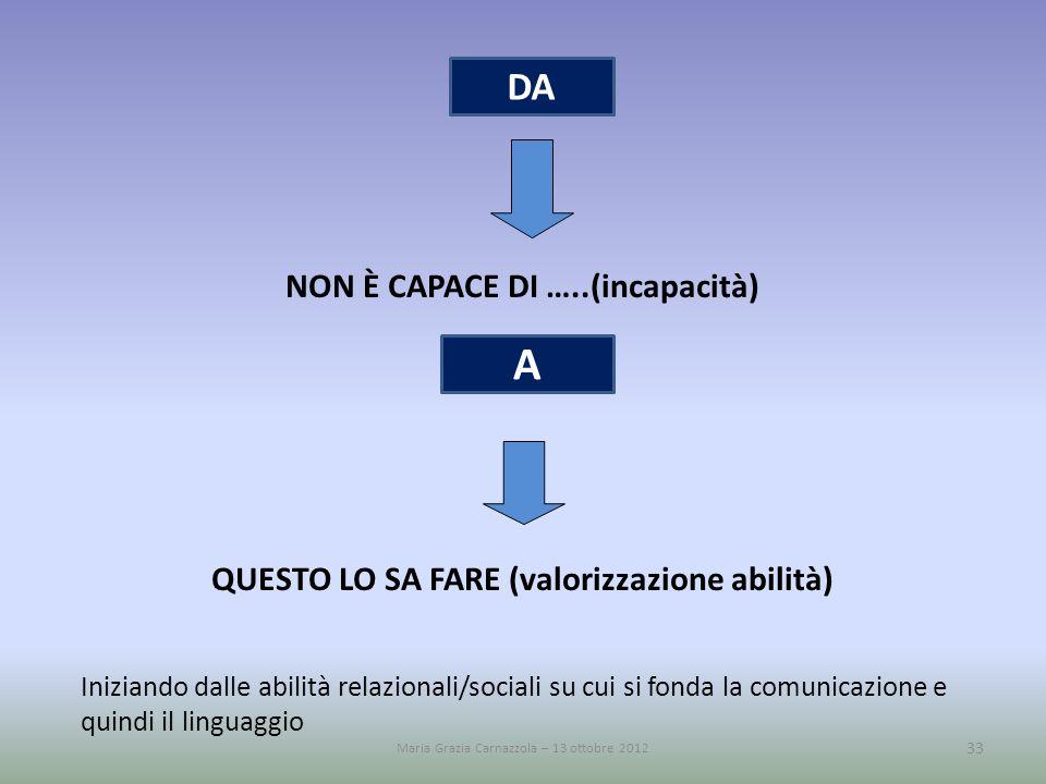 NON È CAPACE DI …..(incapacità) QUESTO LO SA FARE (valorizzazione abilità) Iniziando dalle abilità relazionali/sociali su cui si fonda la comunicazion