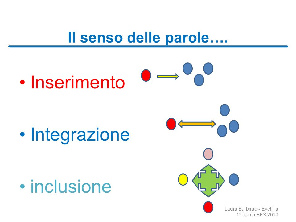 Il senso delle parole…. Inserimento Integrazione inclusione Laura Barbirato- Evelina Chiocca BES 2013