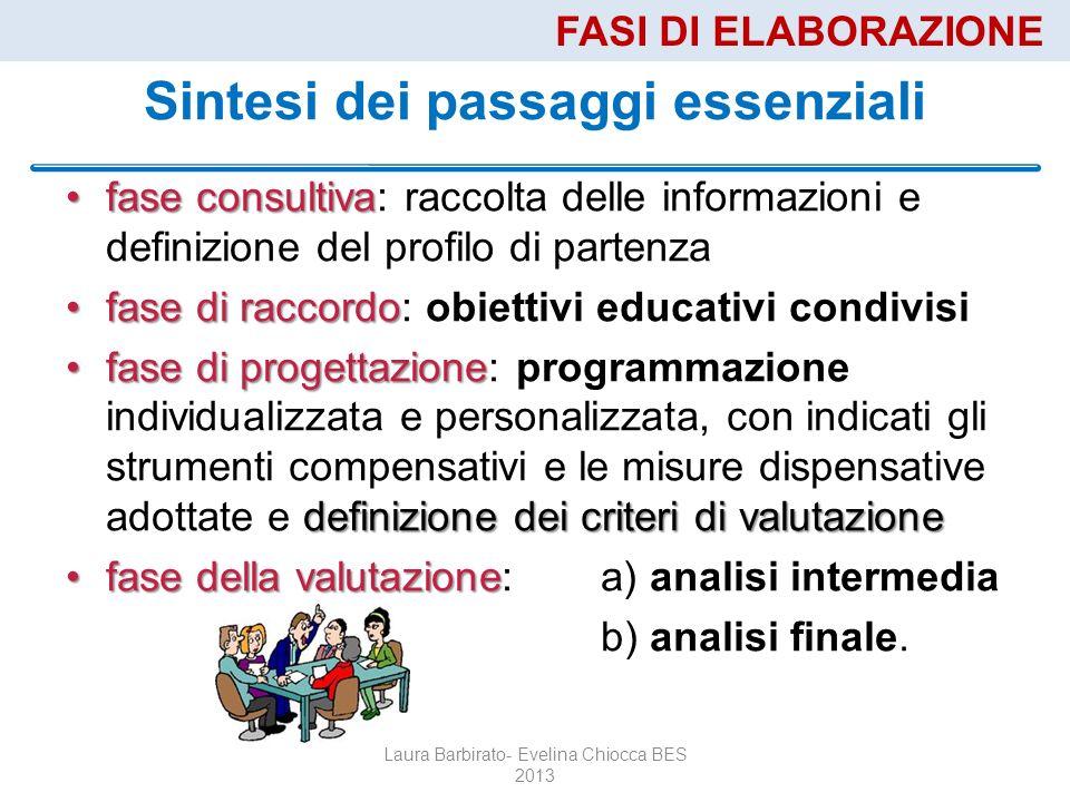 Sintesi dei passaggi essenziali fase consultivafase consultiva: raccolta delle informazioni e definizione del profilo di partenza fase di raccordofase