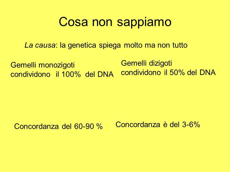Cosa non sappiamo Concordanza del 60-90 % Gemelli dizigoti condividono il 50% del DNA Concordanza è del 3-6% La causa: la genetica spiega molto ma non