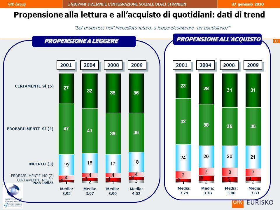 15 GfK GroupI GIOVANI ITALIANI E LINTEGRAZIONE SOCIALE DEGLI STRANIERI27 gennaio 2010 Propensione alla lettura e allacquisto di quotidiani: dati di trend CERTAMENTE SÌ (5) PROBABILMENTE SÌ (4) INCERTO (3) CERTAMENTE NO (1) PROBABILMENTE NO (2) Non indica 2009 Media: 3.95 Media: 3.83 2008 Media: 3.80 Media: 3.97 PROPENSIONE ALLACQUISTO PROPENSIONE A LEGGERE 2004 Media: 3.99 Media: 3.78 Sei propenso, nell immediato futuro, a leggere/comprare, un quotidiano.