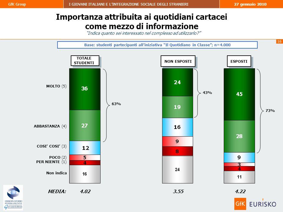 16 GfK GroupI GIOVANI ITALIANI E LINTEGRAZIONE SOCIALE DEGLI STRANIERI27 gennaio 2010 Base: studenti partecipanti alliniziativa Il Quotidiano in Classe; n=4.000 TOTALE STUDENTI TOTALE STUDENTI MEDIA: NON ESPOSTI ESPOSTI 4.023.554.22 43% 73% 63% Importanza attribuita ai quotidiani cartacei come mezzo di informazione MOLTO (5) ABBASTANZA (4) COSI COSI (3) PER NIENTE (1) POCO (2) Non indica Indica quanto sei interessato nel complesso ad utilizzarlo?