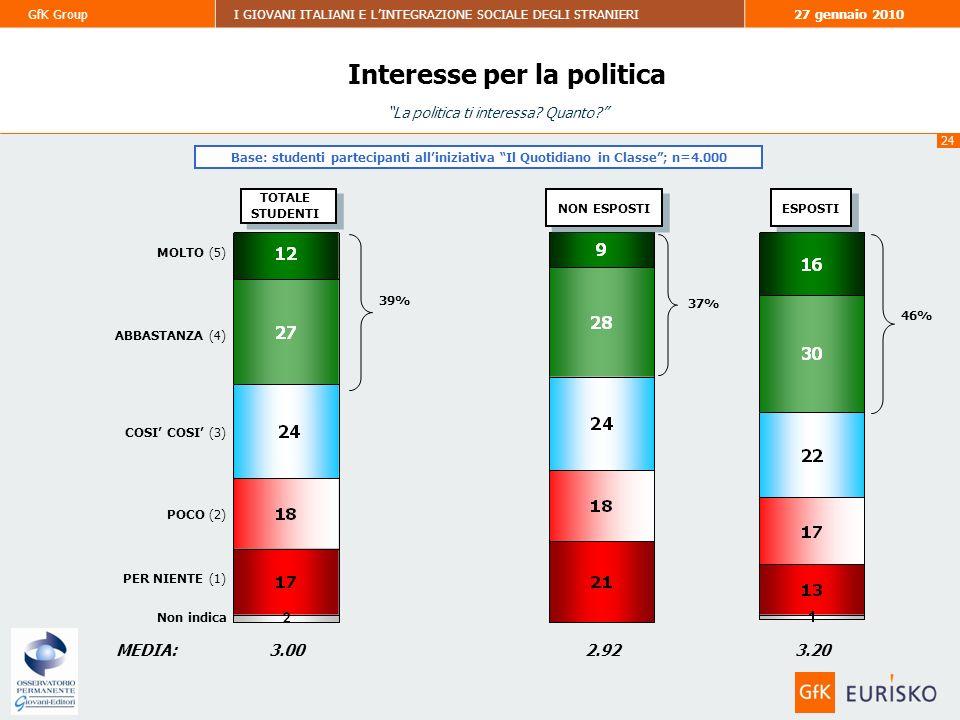 24 GfK GroupI GIOVANI ITALIANI E LINTEGRAZIONE SOCIALE DEGLI STRANIERI27 gennaio 2010 Base: studenti partecipanti alliniziativa Il Quotidiano in Classe; n=4.000 TOTALE STUDENTI TOTALE STUDENTI MEDIA: NON ESPOSTI ESPOSTI 3.002.923.20 37% 46% 39% La politica ti interessa.