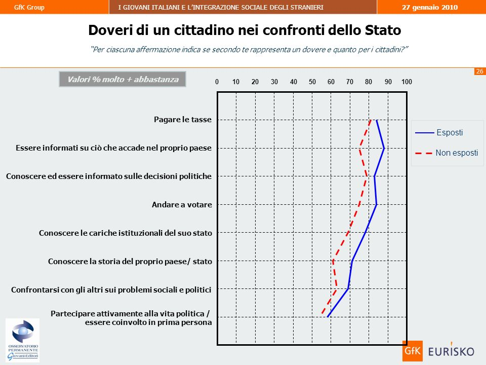 26 GfK GroupI GIOVANI ITALIANI E LINTEGRAZIONE SOCIALE DEGLI STRANIERI27 gennaio 2010 Per ciascuna affermazione indica se secondo te rappresenta un dovere e quanto per i cittadini.