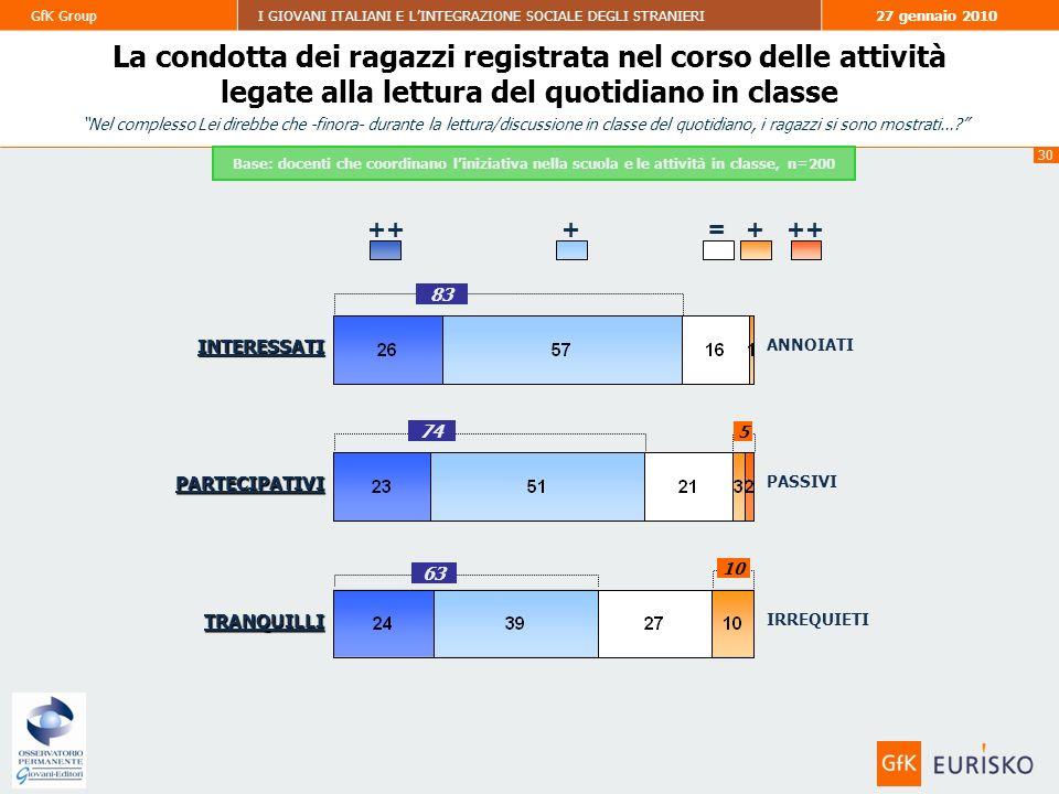 30 GfK GroupI GIOVANI ITALIANI E LINTEGRAZIONE SOCIALE DEGLI STRANIERI27 gennaio 2010 La condotta dei ragazzi registrata nel corso delle attività legate alla lettura del quotidiano in classe ++= INTERESSATI + PARTECIPATIVI TRANQUILLI ANNOIATI PASSIVI IRREQUIETI 83 74 63 Base: docenti che coordinano liniziativa nella scuola e le attività in classe, n=200 Nel complesso Lei direbbe che -finora- durante la lettura/discussione in classe del quotidiano, i ragazzi si sono mostrati….